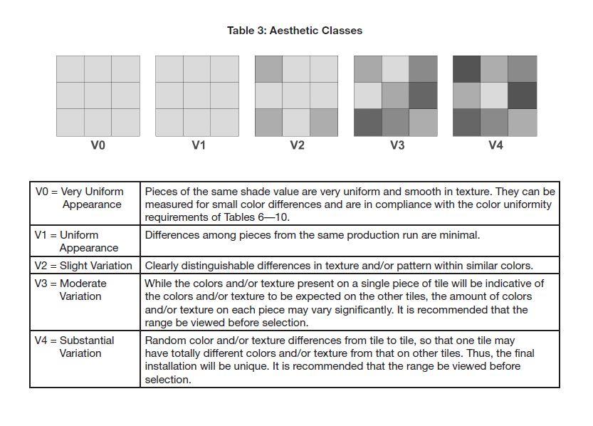Tile Shade Variation Categories: V0 to V4 Aesthetic Classes