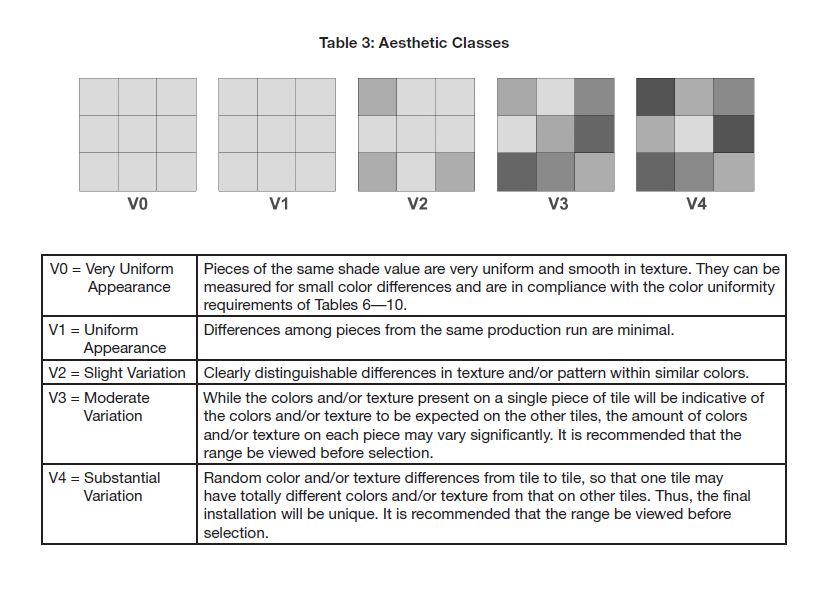 This chart, as shown in Table 3 below, ranges from V0 (zero) which exhibits no shade range detectable by the average eye to the potentially extremely varied color and tone of a V4.