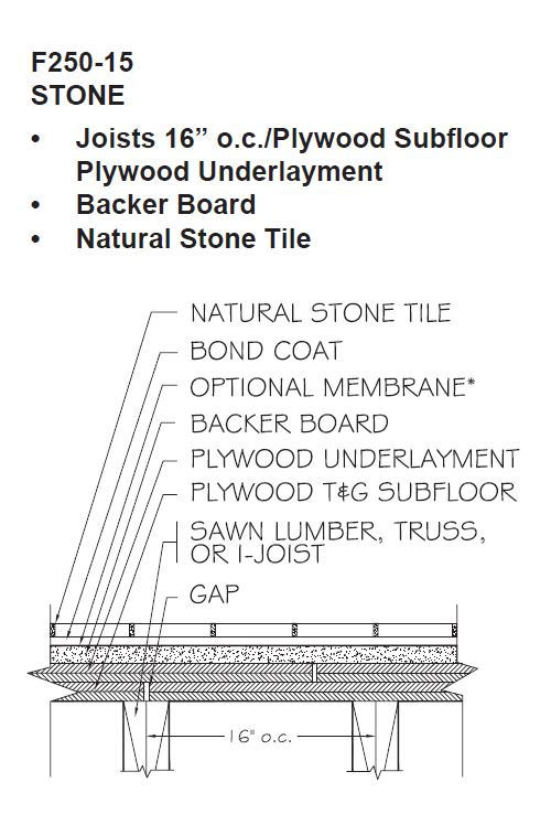 Only One Approved Method for Installing Natural Stone Tile Over Wood Framing: F250