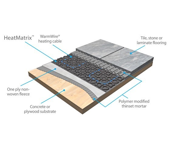 A cross-section of an electric radiant heating sytem and how tile fits in