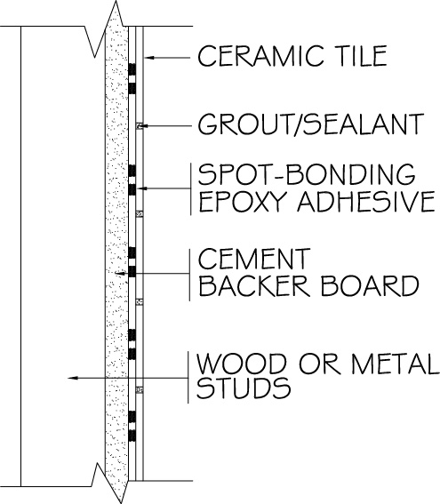 Spot-bonding on walls with a particular epoxy is a specialized purpose only!